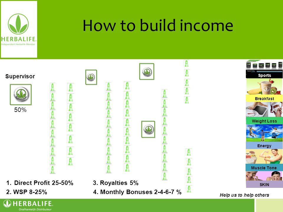 How to build income 50% 1. Direct Profit 25-50% 3. Royalties 5%