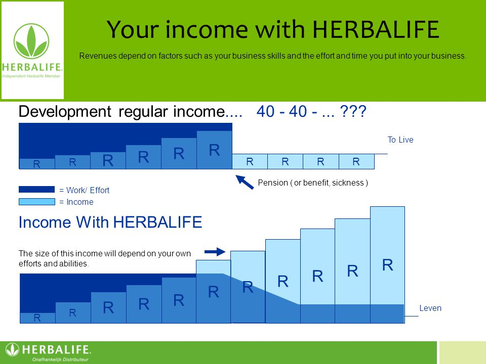 Your income with HERBALIFE
