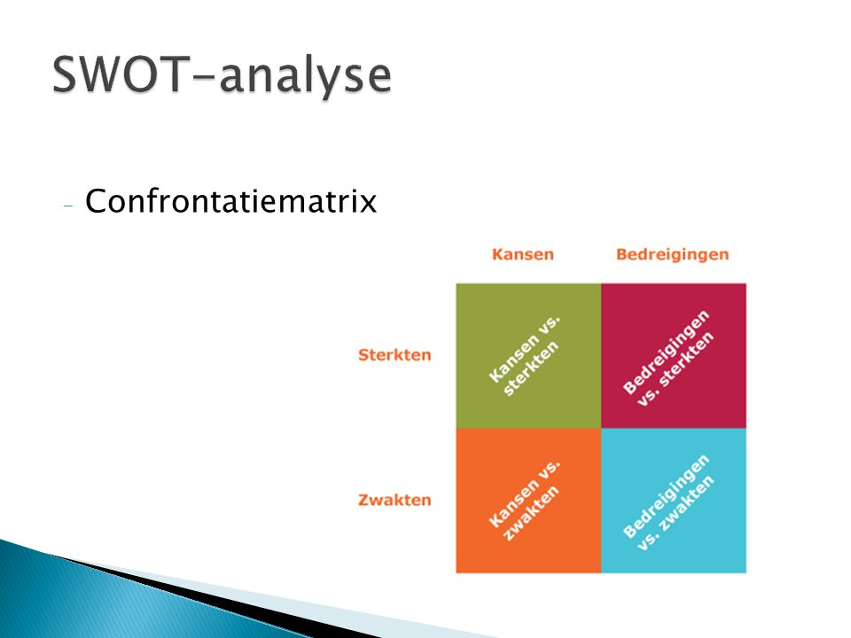 SWOT-analyse Confrontatiematrix