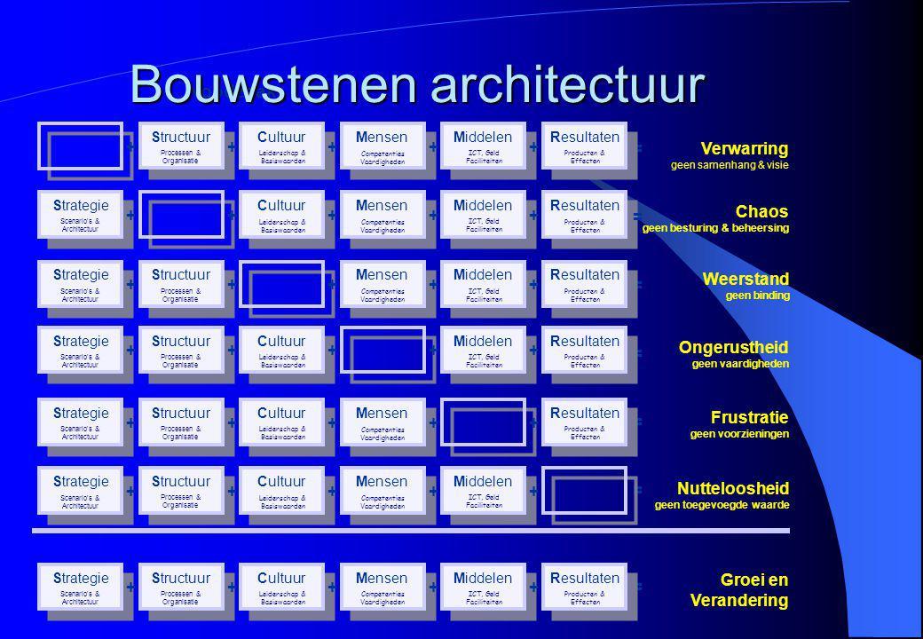Bouwstenen architectuur