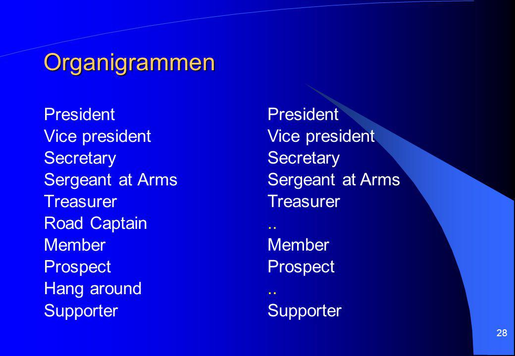 Organigrammen President Vice president Secretary Sergeant at Arms