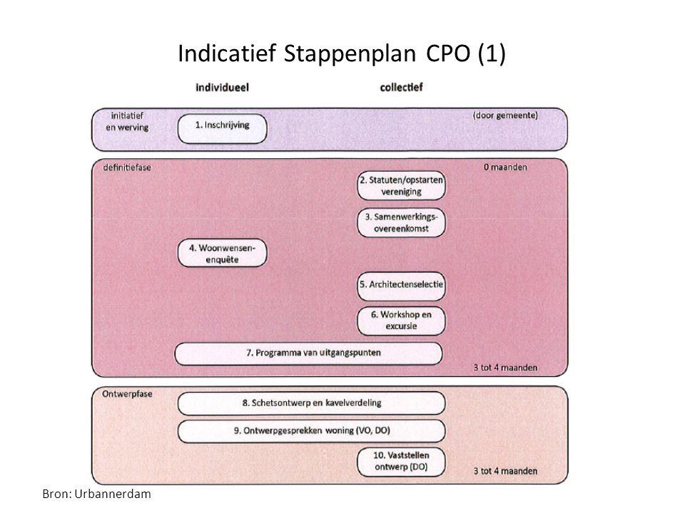 Indicatief Stappenplan CPO (1)