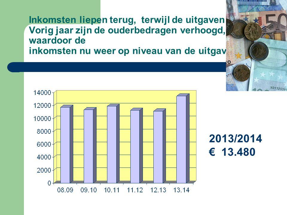 Inkomsten liepen terug, terwijl de uitgaven stegen