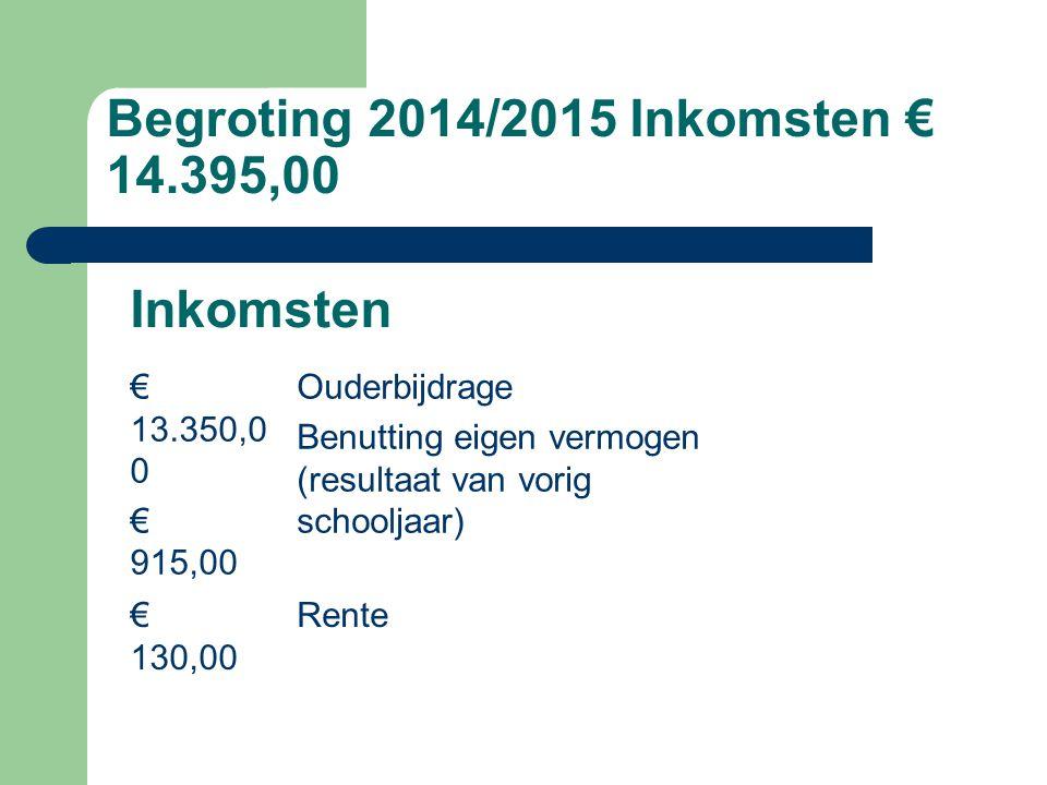 Begroting 2014/2015 Inkomsten € 14.395,00