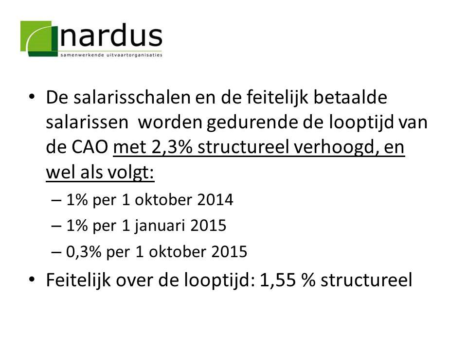 Feitelijk over de looptijd: 1,55 % structureel