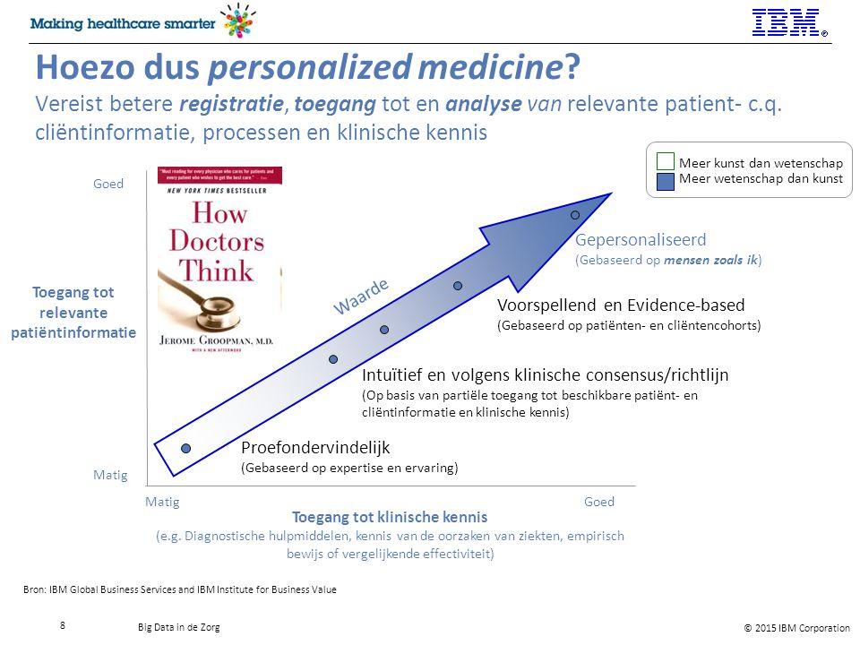 Toegang tot relevante patiëntinformatie Toegang tot klinische kennis