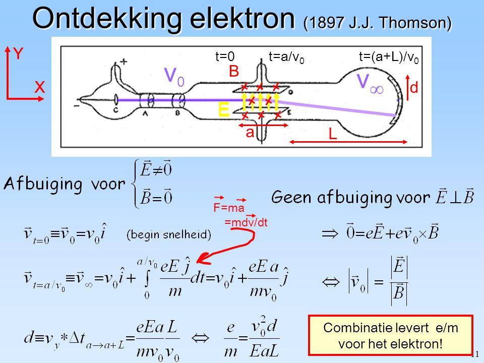 Ontdekking elektron (1897 J.J. Thomson)