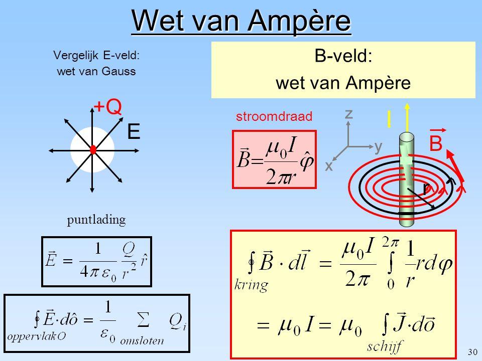 Wet van Ampère I +Q E B r B-veld: wet van Ampère z y x stroomdraad
