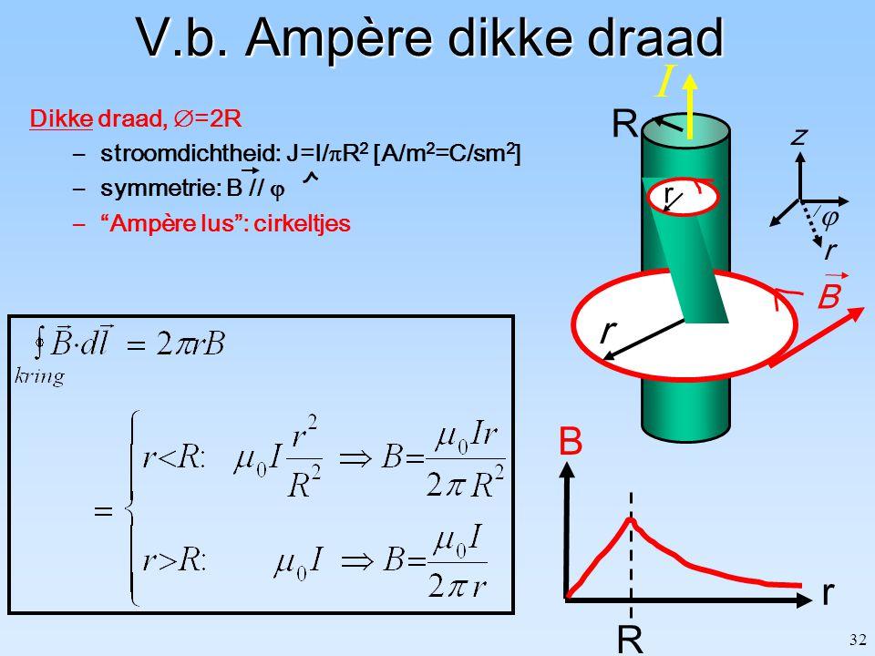 V.b. Ampère dikke draad I R r B r R B z  r Dikke draad, =2R