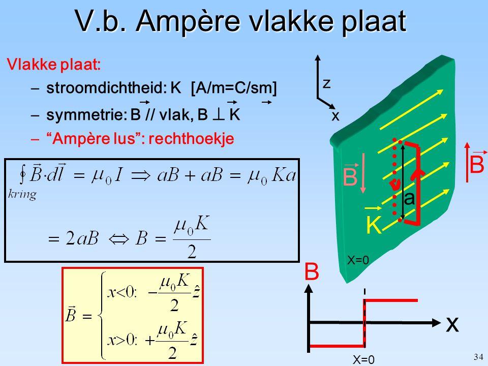 V.b. Ampère vlakke plaat x B K B a Vlakke plaat: