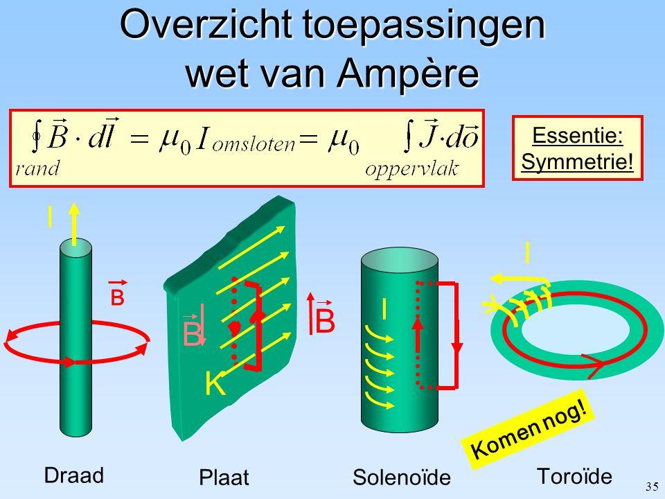 Overzicht toepassingen wet van Ampère