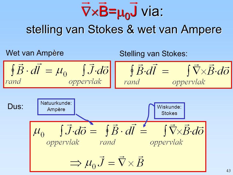 B=0J via: stelling van Stokes & wet van Ampere