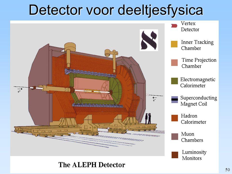 Detector voor deeltjesfysica