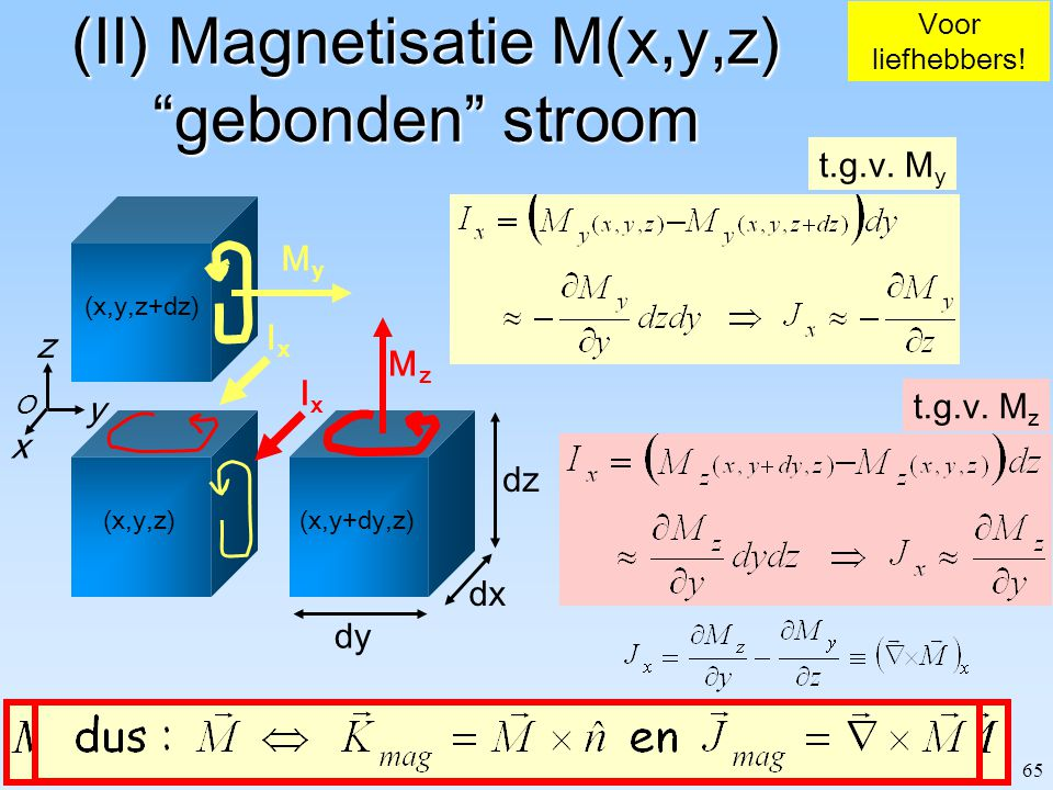 (II) Magnetisatie M(x,y,z) gebonden stroom