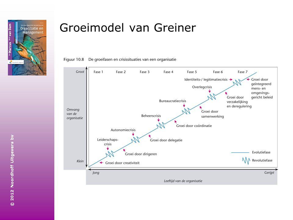 Groeimodel van Greiner