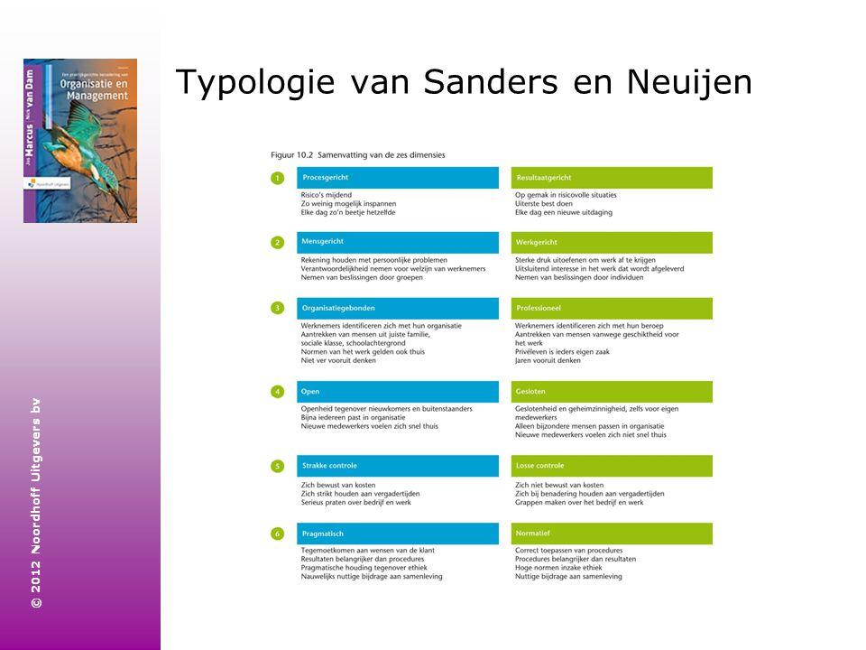 Typologie van Sanders en Neuijen