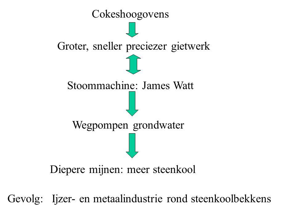 Cokeshoogovens Groter, sneller preciezer gietwerk. Stoommachine: James Watt. Wegpompen grondwater.