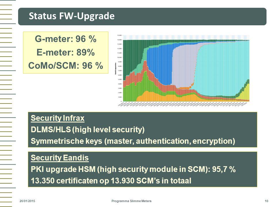 Status FW-Upgrade G-meter: 96 % E-meter: 89% CoMo/SCM: 96 %