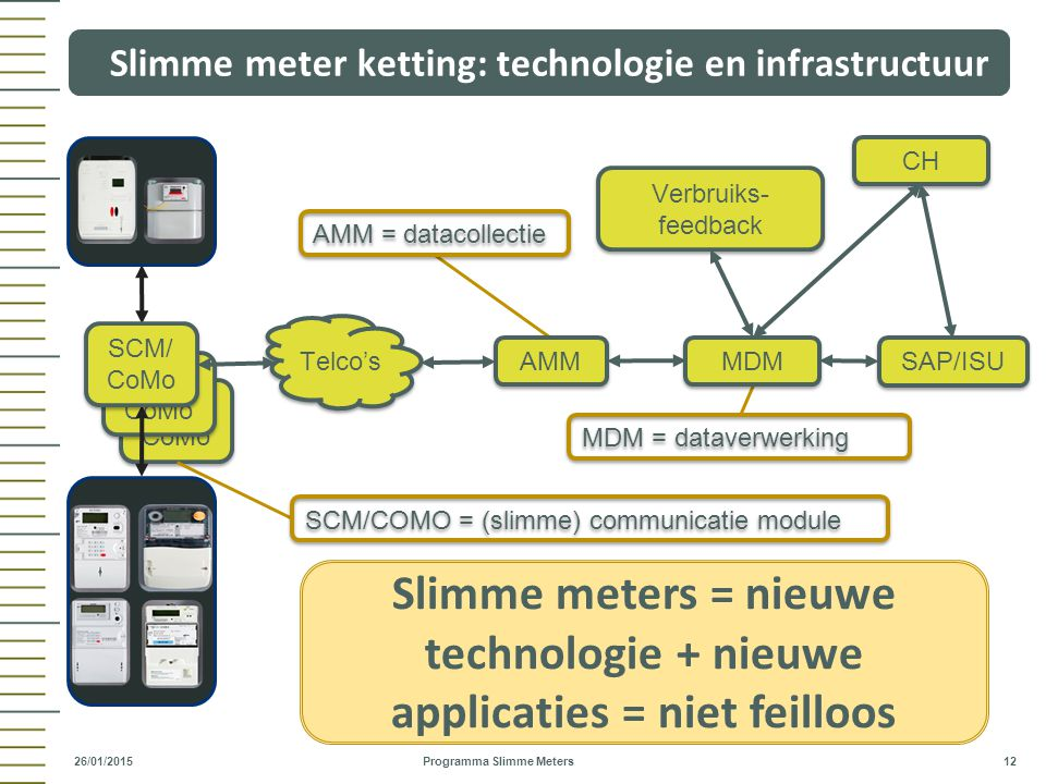 Slimme meter ketting: technologie en infrastructuur