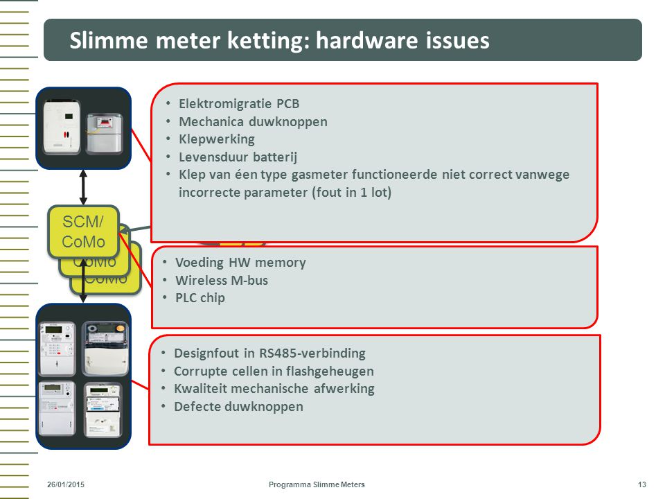 Slimme meter ketting: hardware issues