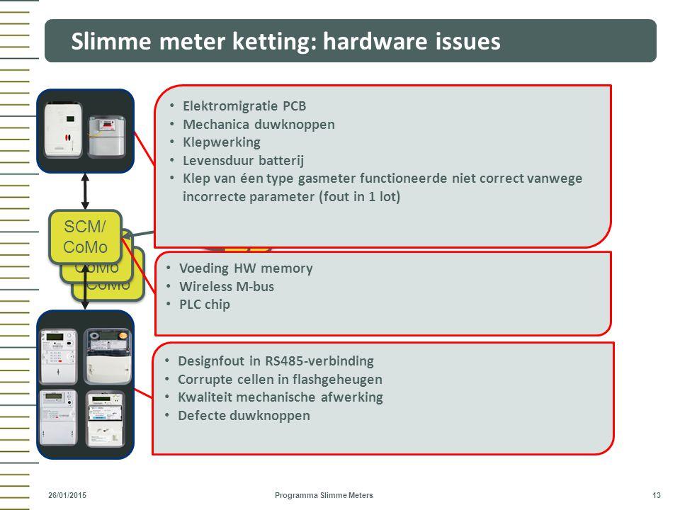 Slimme meter ketting: hardware issues