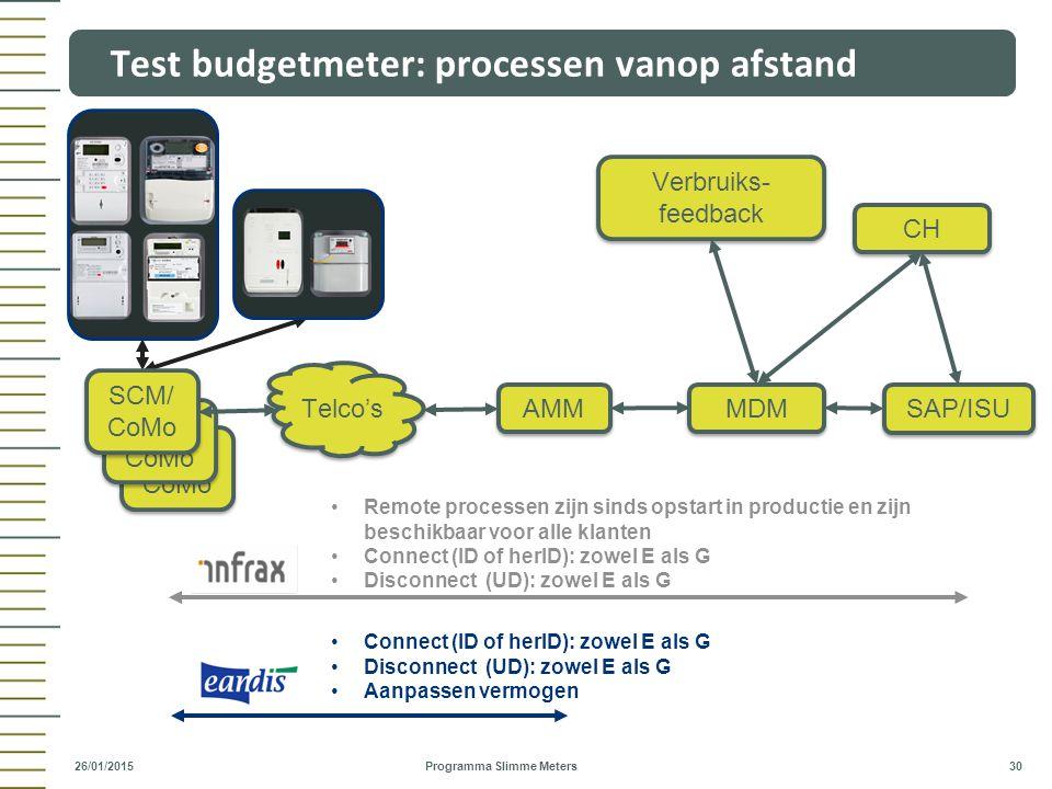 Test budgetmeter: processen vanop afstand
