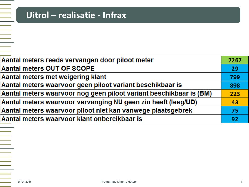 Uitrol – realisatie - Infrax