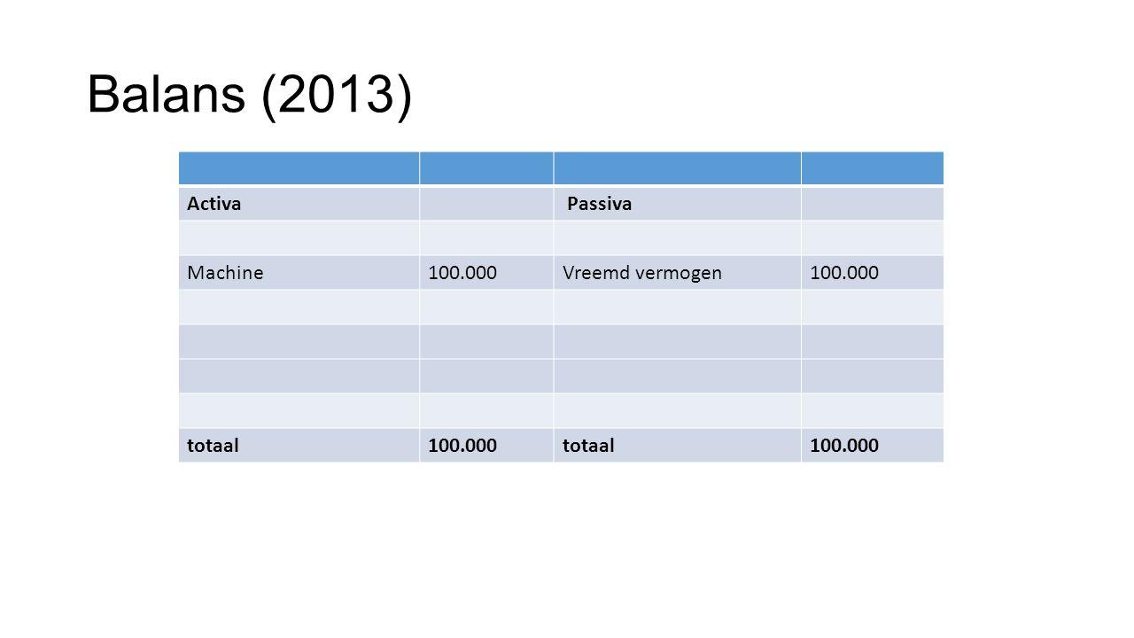 Balans (2013) Activa Passiva Machine 100.000 Vreemd vermogen totaal