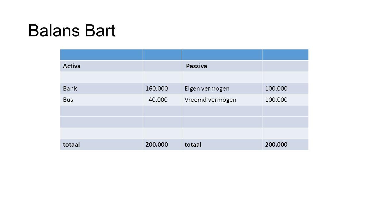 Balans Bart Activa Passiva Bank 160.000 Eigen vermogen 100.000 Bus