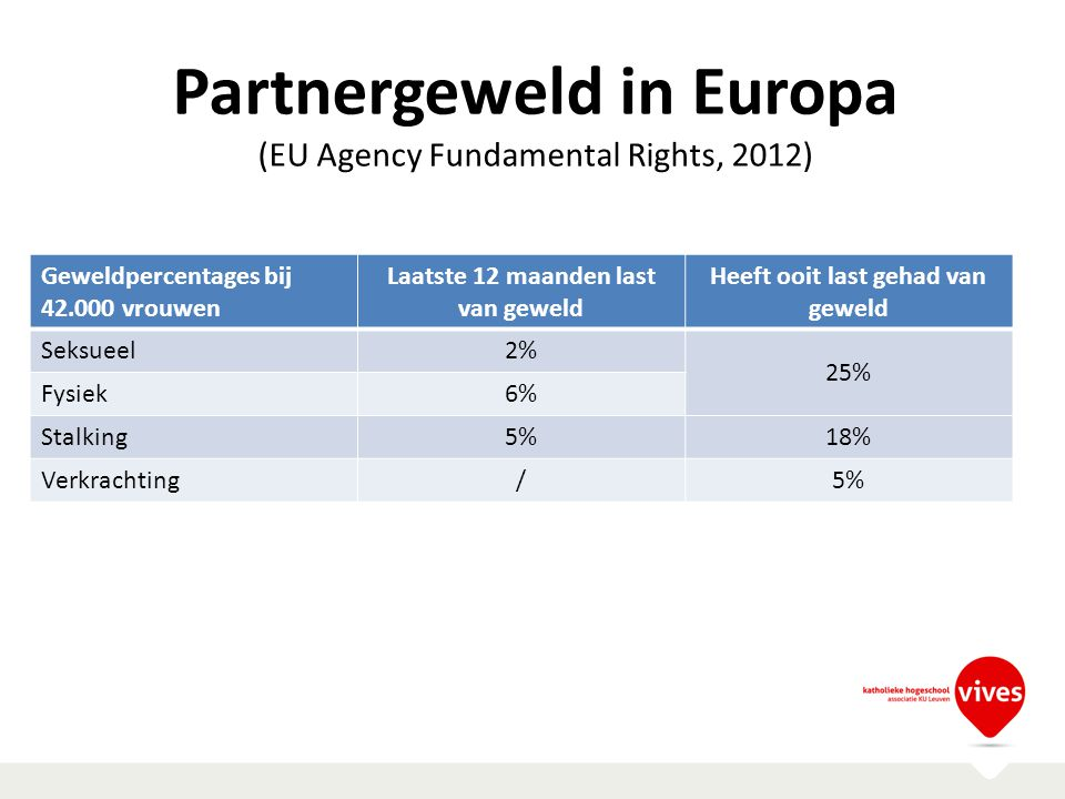 Partnergeweld in Europa