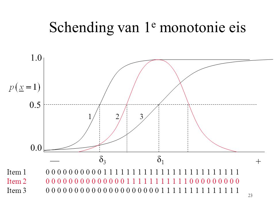 Schending van 1e monotonie eis