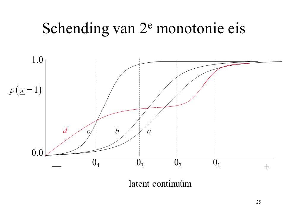 Schending van 2e monotonie eis