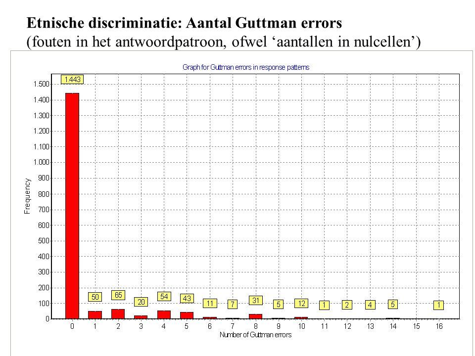 Etnische discriminatie: Aantal Guttman errors