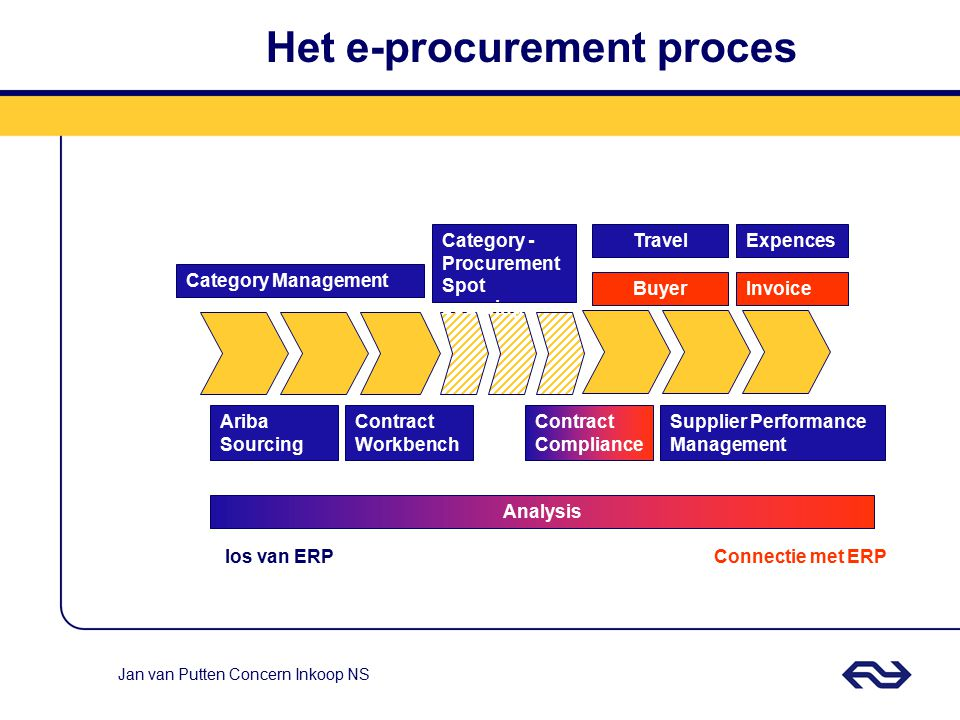 Het e-procurement proces