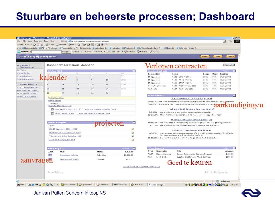 Stuurbare en beheerste processen; Dashboard