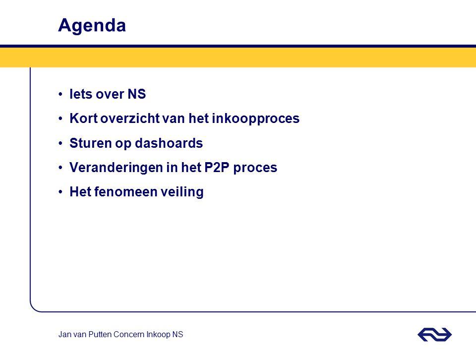 Agenda Iets over NS Kort overzicht van het inkoopproces