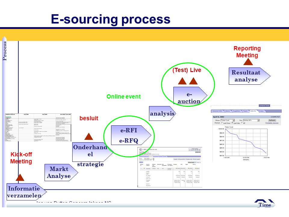 E-sourcing process Reporting Meeting (Test) Live Resultaat analyse
