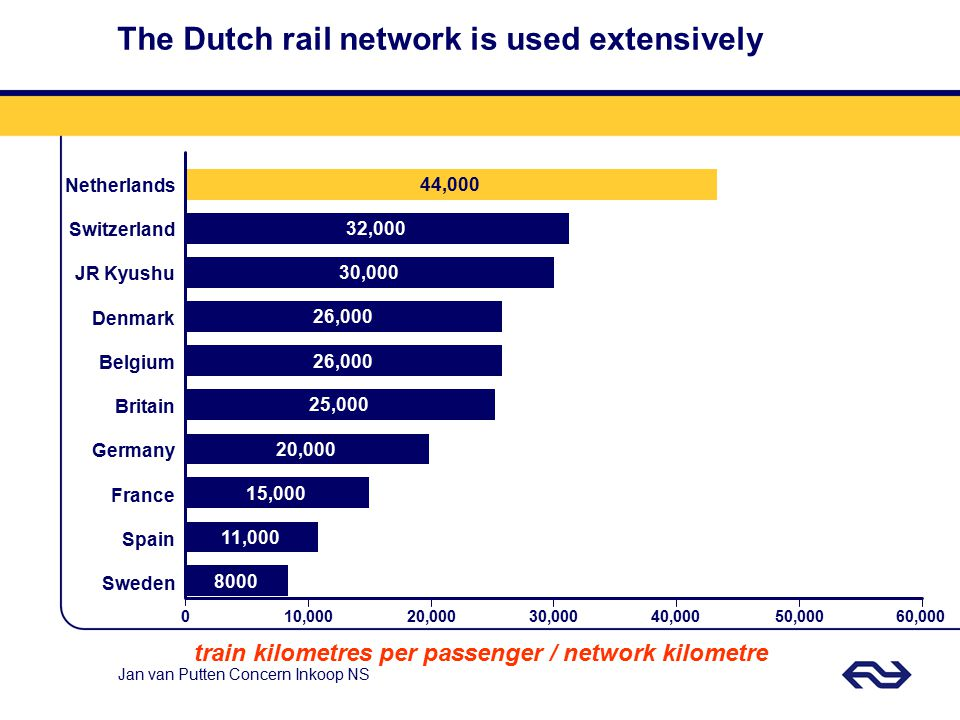 The Dutch rail network is used extensively