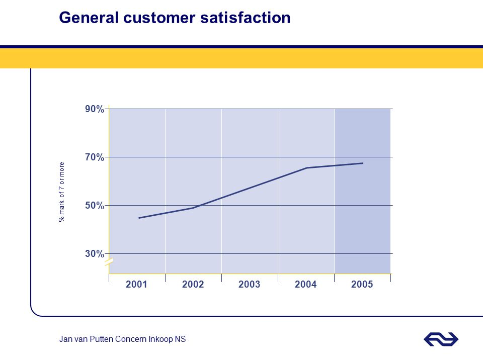 General customer satisfaction