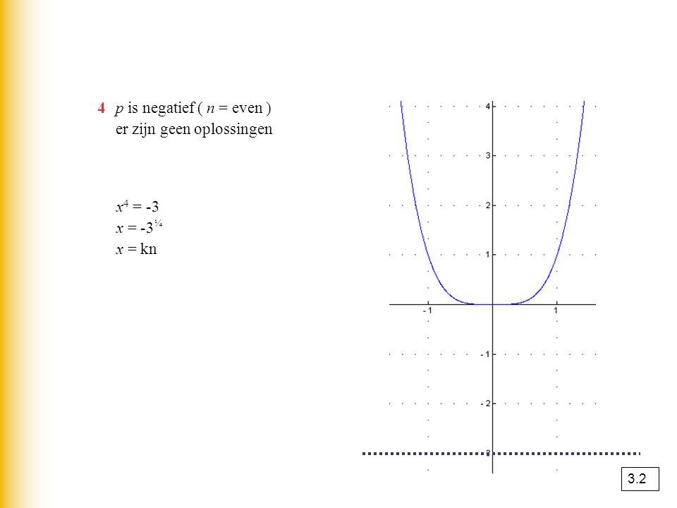 4 p is negatief ( n = even ) er zijn geen oplossingen