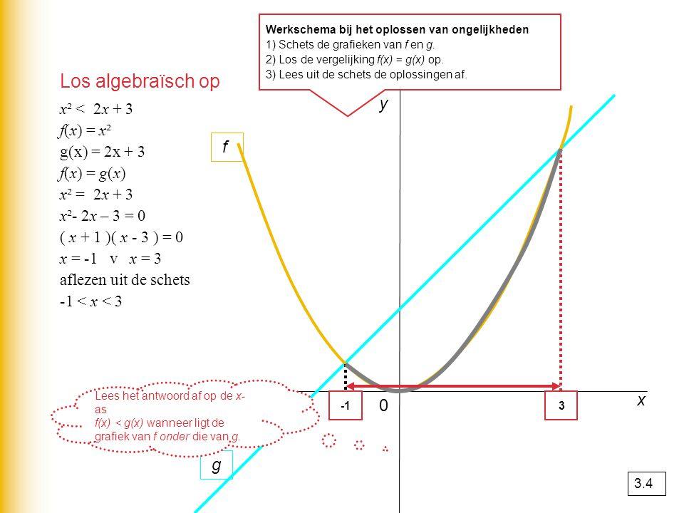 Los algebraïsch op y f x g x² < 2x + 3 f(x) = x² g(x) = 2x + 3