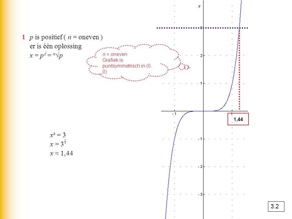 1 p is positief ( n = oneven ) er is één oplossing x = p = n√p