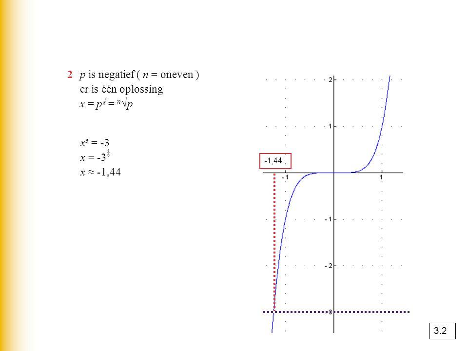 2 p is negatief ( n = oneven ) er is één oplossing x = p = n√p