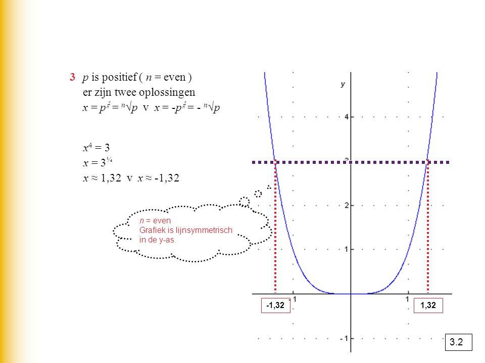 3 p is positief ( n = even ) er zijn twee oplossingen x = p = n√p v x = -p = - n√p