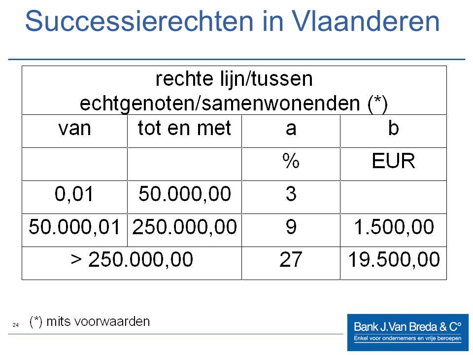 Successierechten in Vlaanderen