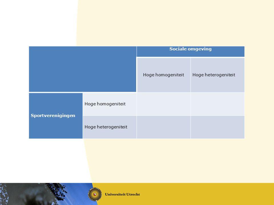 Sociale omgeving Hoge homogeniteit Hoge heterogeniteit Sportverenigingen
