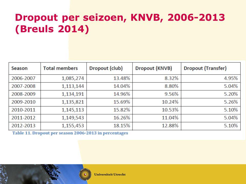 Dropout per seizoen, KNVB, 2006-2013 (Breuls 2014)