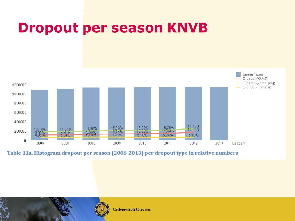 Dropout per season KNVB