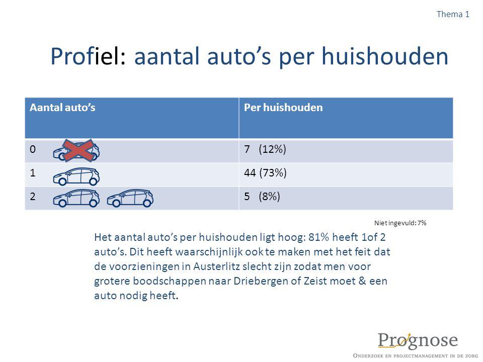 Profiel: aantal auto's per huishouden