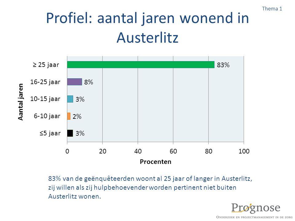 Profiel: aantal jaren wonend in Austerlitz